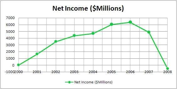 Wachovia income