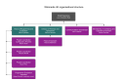 Wikimedia UK organisational structure Sep 2017.png