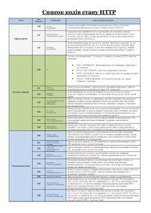 Список кодів стану HTTP — Вікіпедія