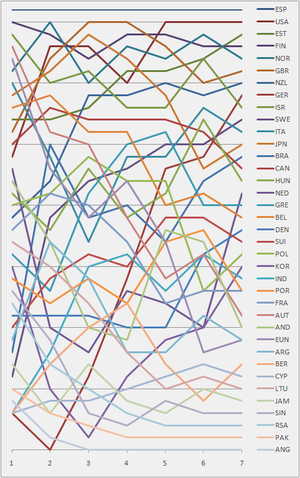 Sailing at the 1992 Summer Olympics – Men's 470 - Graph showing the daily standings in the 470 Men's during the 1992 Summer Olympics