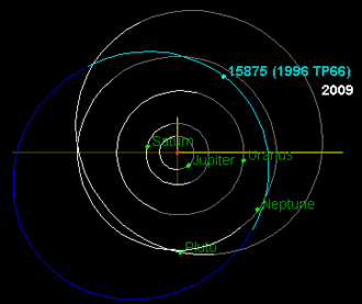 (15875) 1996 TP66 - Image: 1996TP66 orbit