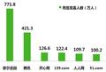 2009年12月中国初中及以下儿童用户社区交友网站月度覆盖人数.PNG