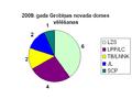 2009 vēlēšanas Grobiņas novads.PNG