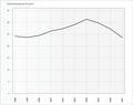 Arbeitslosenquote Uecker-Randow.png