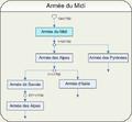 Armée du Midi.png