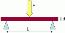Flexural strength - Wikipedia