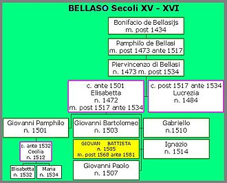 Giovan Battista Bellaso - Family tree of Giovan Battista Bellaso