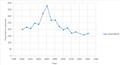 Boyton population graph.png