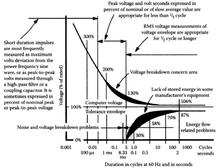 Power system simulation - Wikipedia