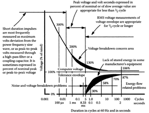 Electric power quality - CBEMA Curve