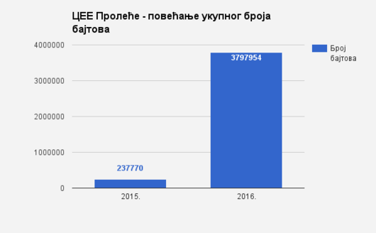 CEE Spring Serbia 2015 and 2016 - number of bytes.png