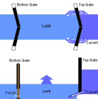 A diagram of the pound lock system, from a bird's eye perspective and from a side perspective. The bird's eye view illustrates that water enters the enclosed area through two culverts on either side of the upper lock gate. The side view diagram illustrates how the elevation is higher before reaching the top gate than it is afterwards.