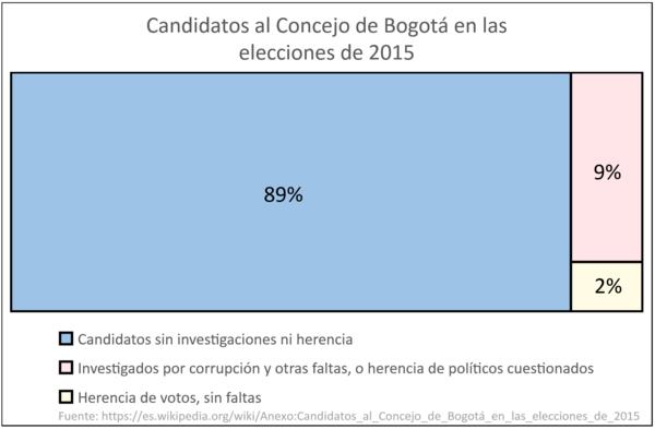 Anexocandidatos Al Concejo De Bogot En Las Elecciones De 2015