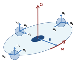 Figure 3: An orbiting coordinate system B similar to Figure 2, but in which unit vectors uj, j = 1, 2, 3 rotate to face the rotational axis, while the origin of the coordinate system B moves at constant angular rate ω about the fixed axis Ω.