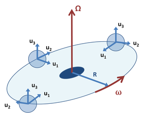 Fictitious force - Figure 4: An orbiting coordinate system B similar to Figure 3, but in which unit vectors uj, j = 1, 2, 3 rotate to face the rotational axis, while the origin of the coordinate system B moves at constant angular rate ω about the fixed axis Ω.