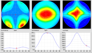 """Viewing cone - Figure 5: Luminance and contrast versus viewing direction in a polar coordinate system. The left column shows the directional luminance distribution of the dark state of the display (IPS LCD), the center column shows the bright state and the right column shows the (luminance) contrast (ratio) resulting from the preceding two luminance distributions. The value is coded by (pseudo) colors. The graphs below the polar coordinate systems each show a cross section in the horizontal plane and indicate the values for luminance and for the contrast. Each borderline between two (shades of) colors represents a line of constant value, in the case of contrast an iso-contrast (contour) line. Note, that """"iso"""" is used in the sense of """"equal"""", it does NOT establish a relation to the International Organisation for Standardisation, ISO."""