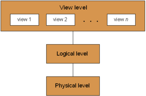 Abstraction (software engineering) - Data abstraction levels of a database system