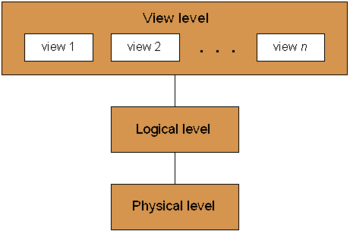 Data abstraction levels of a database system