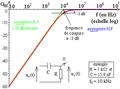Diagramme de Bode d'un premier ordre non fondamental à transfert statique nul - courbe de gain.png