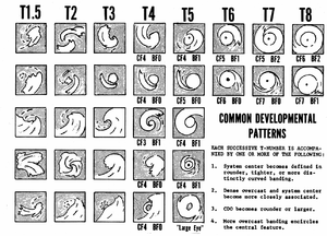 Dvorak technique - Common developmental patterns seen during tropical cyclone development, and their Dvorak-assigned intensities