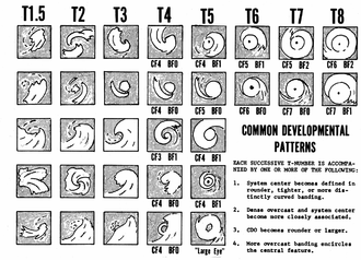 Dvorak technique - Common developmental patterns seen during tropical cyclone development, and their Dvorak-assigned intensities