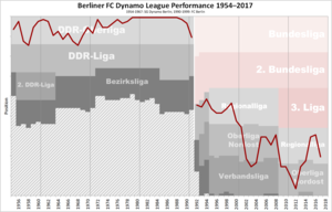 Berliner FC Dynamo - Historical chart of BFC Dynamo league performance