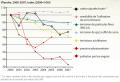 Eco-efficience de l'agriculture, Flandre, 2000-2007.png