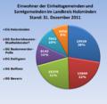 EinwohnerEG+SGLandkreisHolzminden2011.png