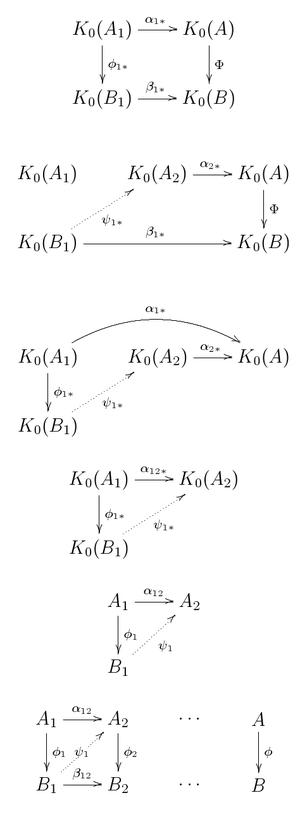 Approximately finite-dimensional C*-algebra - Commutative diagrams for Elliott's theorem.