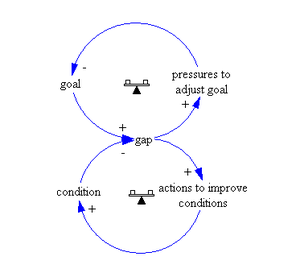"System archetype - Causal loop diagram ""Eroding goals"""