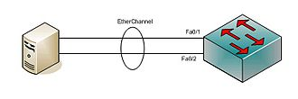 EtherChannel - EtherChannel between a switch and a server.