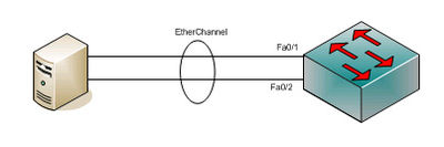 EtherChannel - Wikipedia