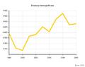 Ewolucja demograficzna 1998-2008 Labiszyn.PNG