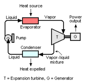 Turboexpander - Schematic diagram of power-generation system using a turboexpander