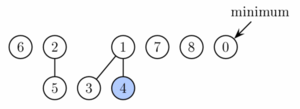 Fibonacci heap - Fibonacci heap from Figure 1 after decreasing key of node 9 to 0. This node as well as its two marked ancestors are cut from the tree rooted at 1 and placed as new roots.