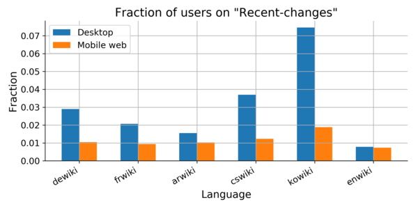 fraction of users visiting recent changes page in different wikis