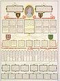 Genealogia resumida da descendência da Imperatriz D. Leopoldina do Brasil.jpg