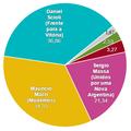 Gráfico dos resultados do primeiro turno da eleição à presidência da Argentina em 2015.png