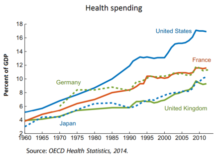 Health spending as a share of GDP Health spending as a share of GDP.png