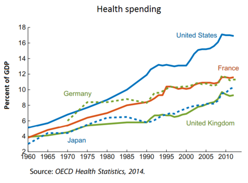Health spending as a share of GDP