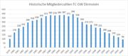 Historische Mitgliederzahlentwicklung des TC GW Dirmstein