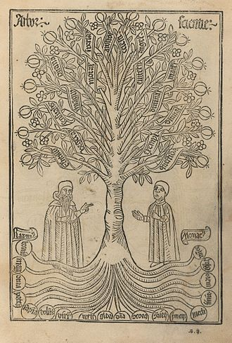 Lullism - Image from a 1505 edition of Arbre de ciència by Ramon Llull (1232?-1316). Printed in Barcelona.