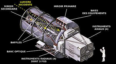 Image result for télescope spatial hubble