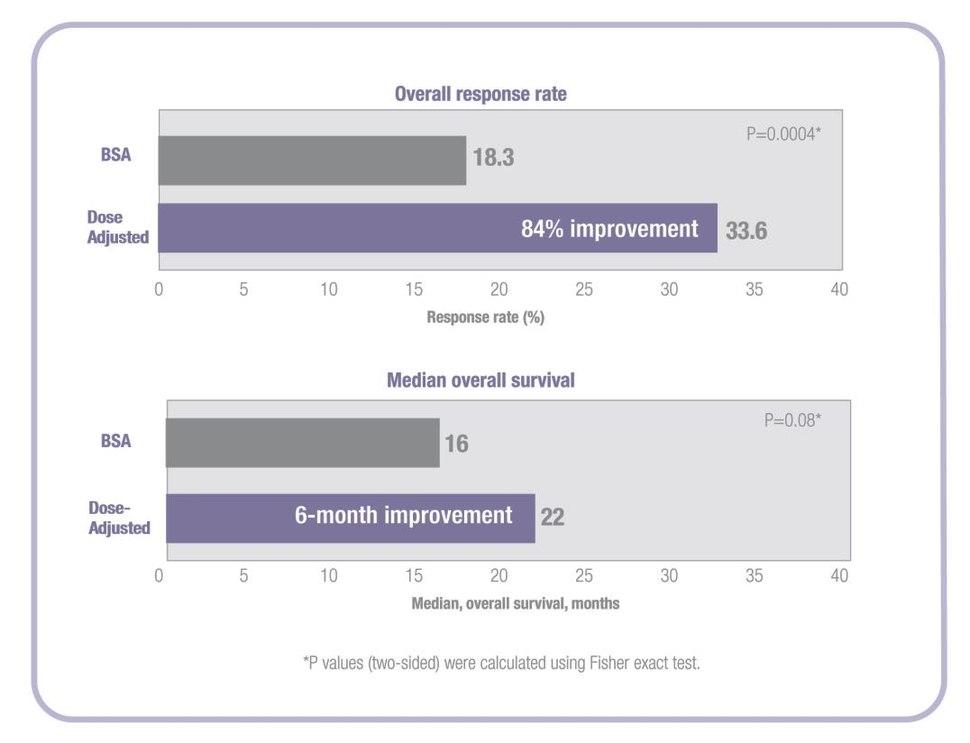 Improvement in Response Rate