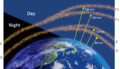 Ionospheric layers from night to day.png