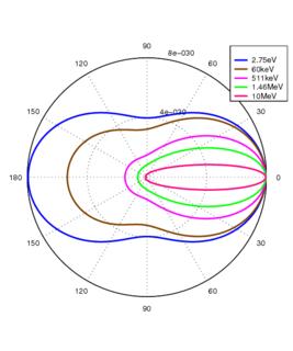 Klein–Nishina formula