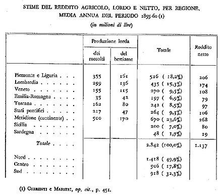 Reddito agricolo 1855-60