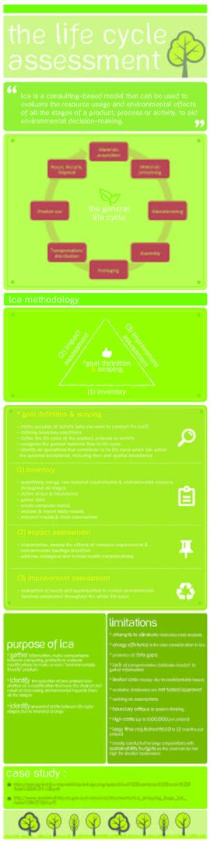 Life-cycle assessment - Life Cycle Assessment Overview