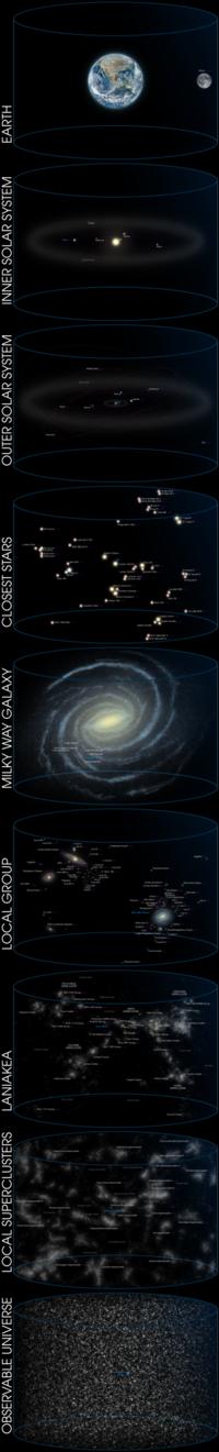Galactic Census