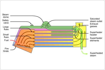Fire-tube boiler - Wikiwand